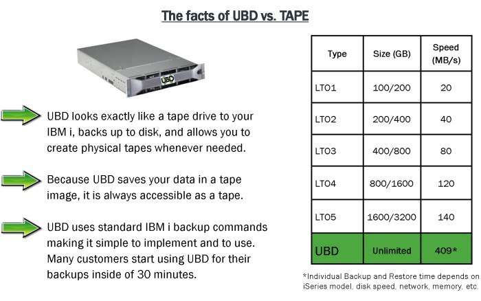 UBD vs Tape Facts HiRes 700x438